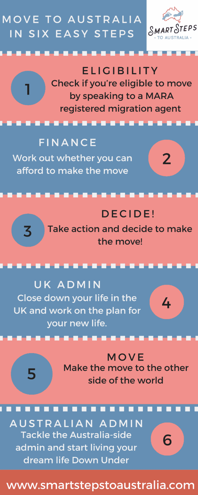Infographic showing six easy steps to emigrate to Australia